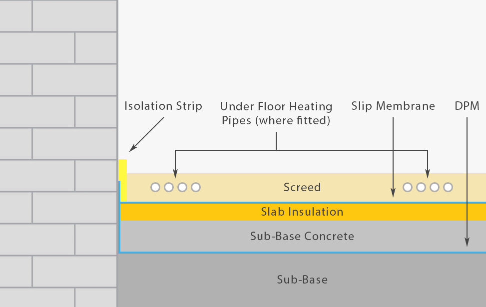 Diagram of floor screeding